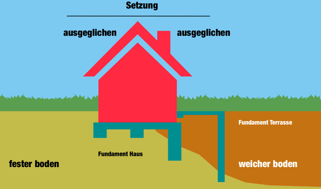 Terrassenbau Fundament richtig