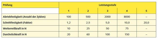Gartenhandschuhe kriterien Robustheit Tabelle