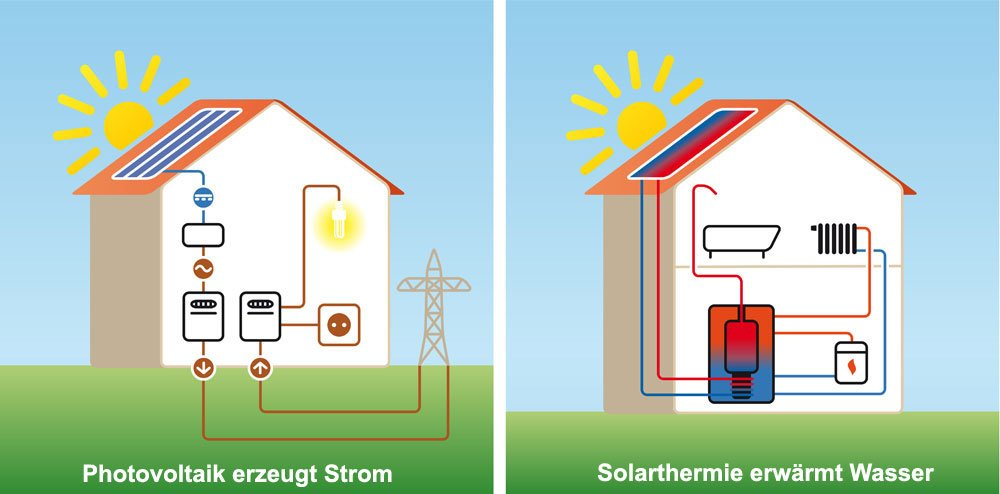 Solarthermie- & Photovoltaikanlagen